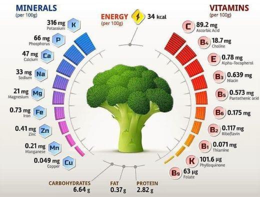 витамины в брокколи