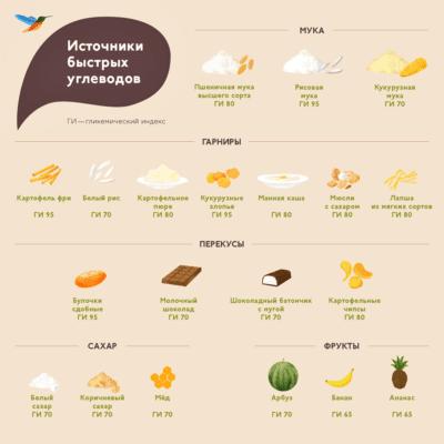 какие продукты не есть чтобы быстро похудеть