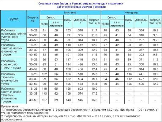 Суточные нормы БЖУ таблица