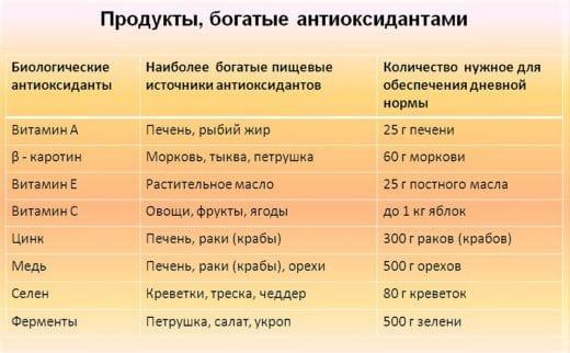 таблица-антиоксиданты-в-продуктах-питания
