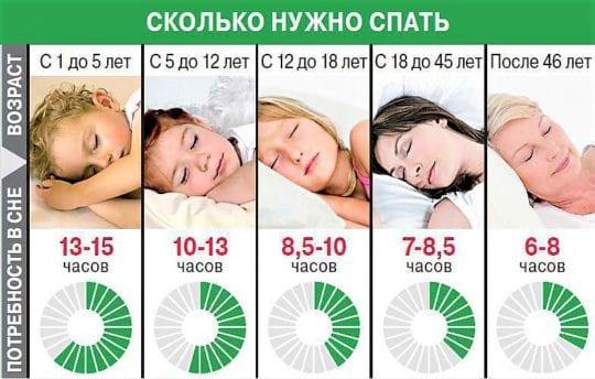 таблица сна по возрасту