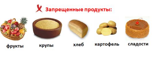 запрещенные продукты при похудении