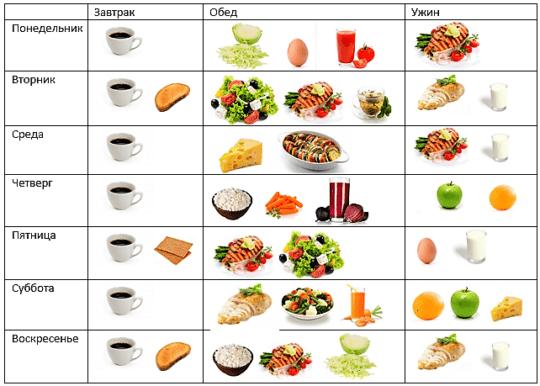 таблица японской диеты