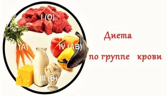 Диета по группе крови 3 положительная: таблица продуктов для худеющих