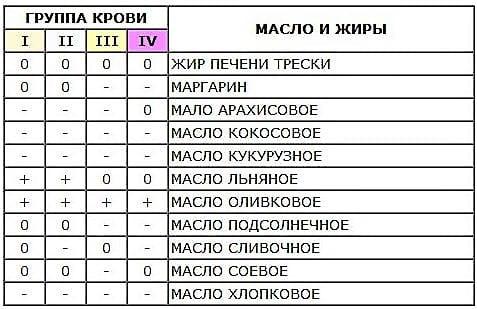 таблица масел по группе крови