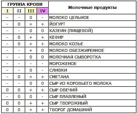 таблица молочных продуктов по группе крови