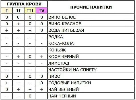 таблица напитков по группе крови