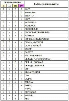 таблица видов рыбы по группе крови