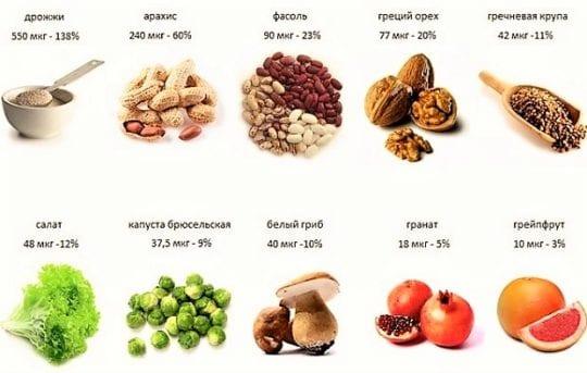 фолиевая кислота в пище