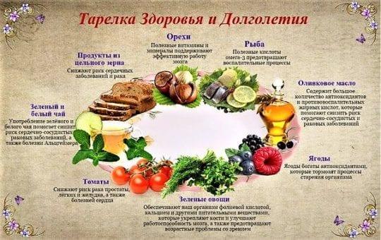 секреты питания